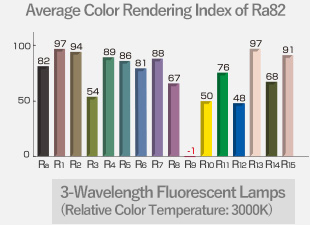 Average Color Rendering Index of Ra82 3-Wavelength Fluorescent Lamps (Relative Color Temperature: 3000K)