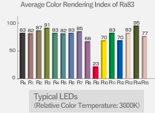 Average Color Rendering Index of Ra83 Typical LEDs (Relative Color Temperature: 3000K)
