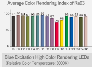 Average Color Rendering Index of Ra93 Blue Excitation High Color Rendering LEDs (Relative Color Temperature: 3000K)