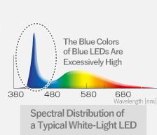 Spectral Distribution of a Typical White-Light LED