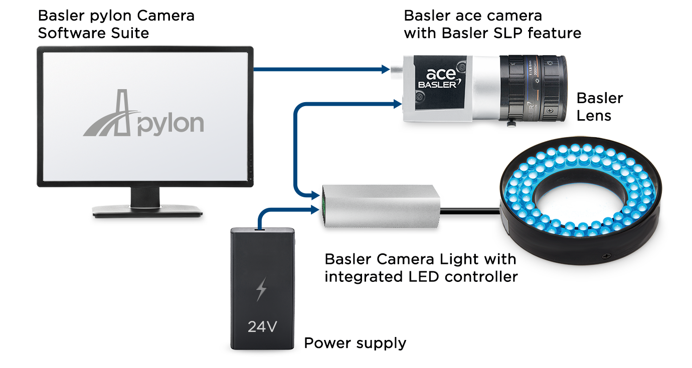 Direct communication between camera and light thanks to the Basler SLP feature
