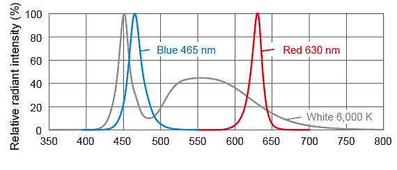 Light spectrum(image)