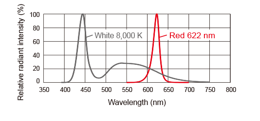 LDR-PF-LA-100RD / SW Light spectrum