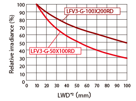 Lighting used: LFV3-G-50X100RD (Red) Relative Irradiance Graph