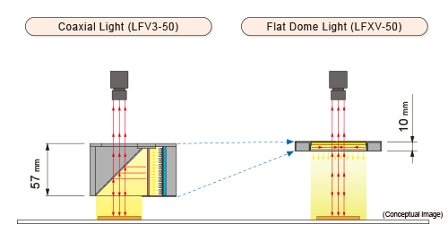 Conceptual image---left:Coaxial Light (LFV3-50) right:Flat Dome Light (LFXV-50)