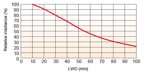 LFXV-100RD(Red)Relative Irradiance Graph (LWD* Characteristics)