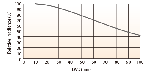 LFXV-150SW(White) Relative Irradiance Graph (LWD* Characteristics)