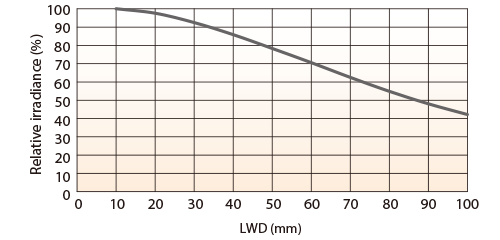 LFXV-200SW(White) Relative Irradiance Graph (LWD* Characteristics)