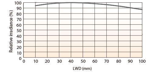LFXV-300SW (White) Relative Irradiance Graph (LWD* Characteristics)