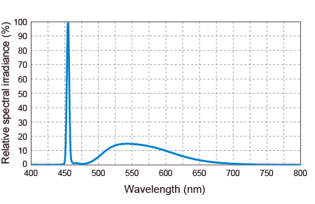 Light Spectrum Characteristics