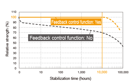 Use the light quantity feedback control function and set the desired stabilization time to maintain output over long periods.