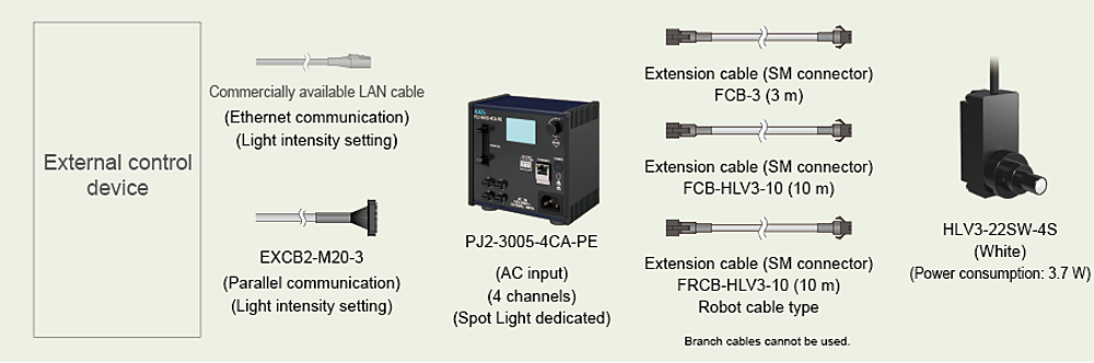 Example:External control device-External control cable-Control Unit-Extension cables-LED Light (Spot Light)