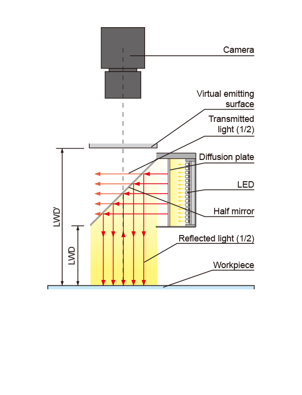 Cross-section of Coaxial Light  sc 1 st  CCS INC. & Determining Field of Vision for Coaxial Cable Systems | Guide on ... azcodes.com