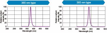 UV Irradiation Devices   CCS INC